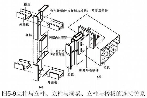 建筑幕墙构造与设计