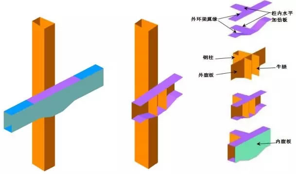 异形建筑结构设计(下)